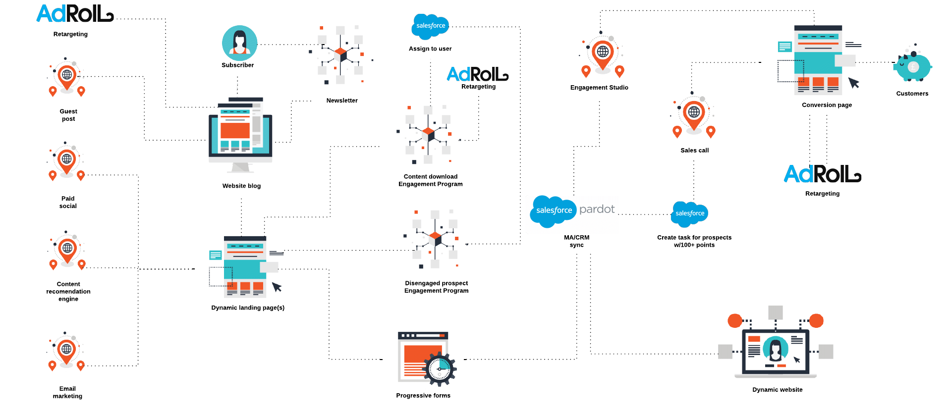 3 reasons why you should audit your pardot account a visual diagram of the customer journey pooptronica Image collections