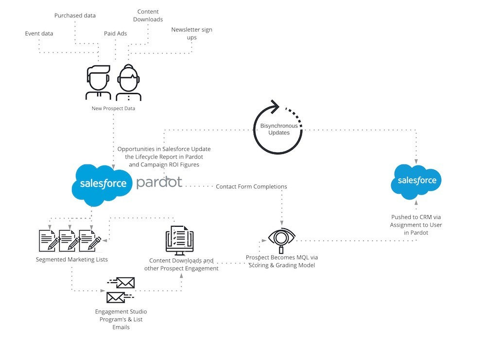 Best practice - Using Pardot with Salesforce - Page 1 (2)