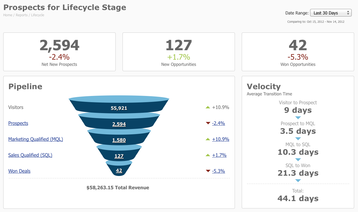 Pardot-lifecycle-report