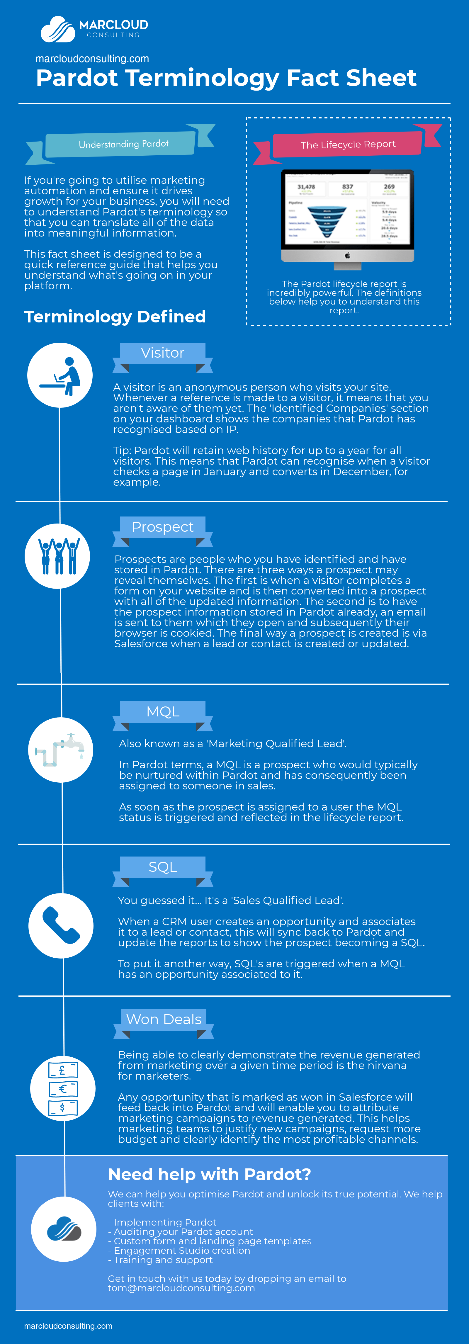 Pardot infographic lifecycle report