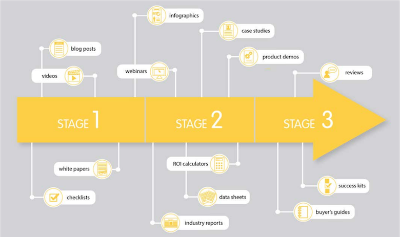 Pardot content stages