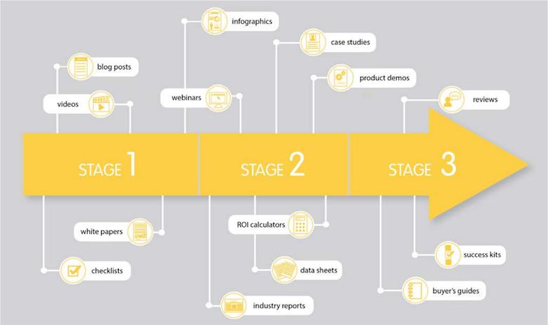 Pardot content stages