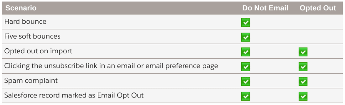 Pardot do not email and opted out fields