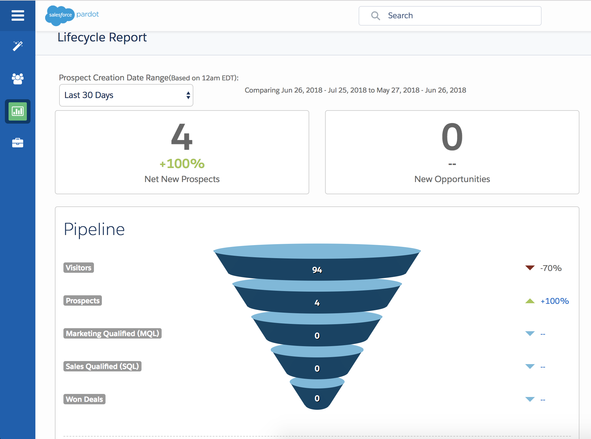 A screen grab showing what is pardot