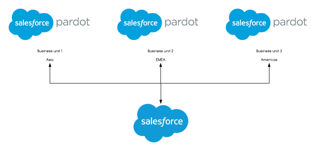 Pardot Business Units example flow chart