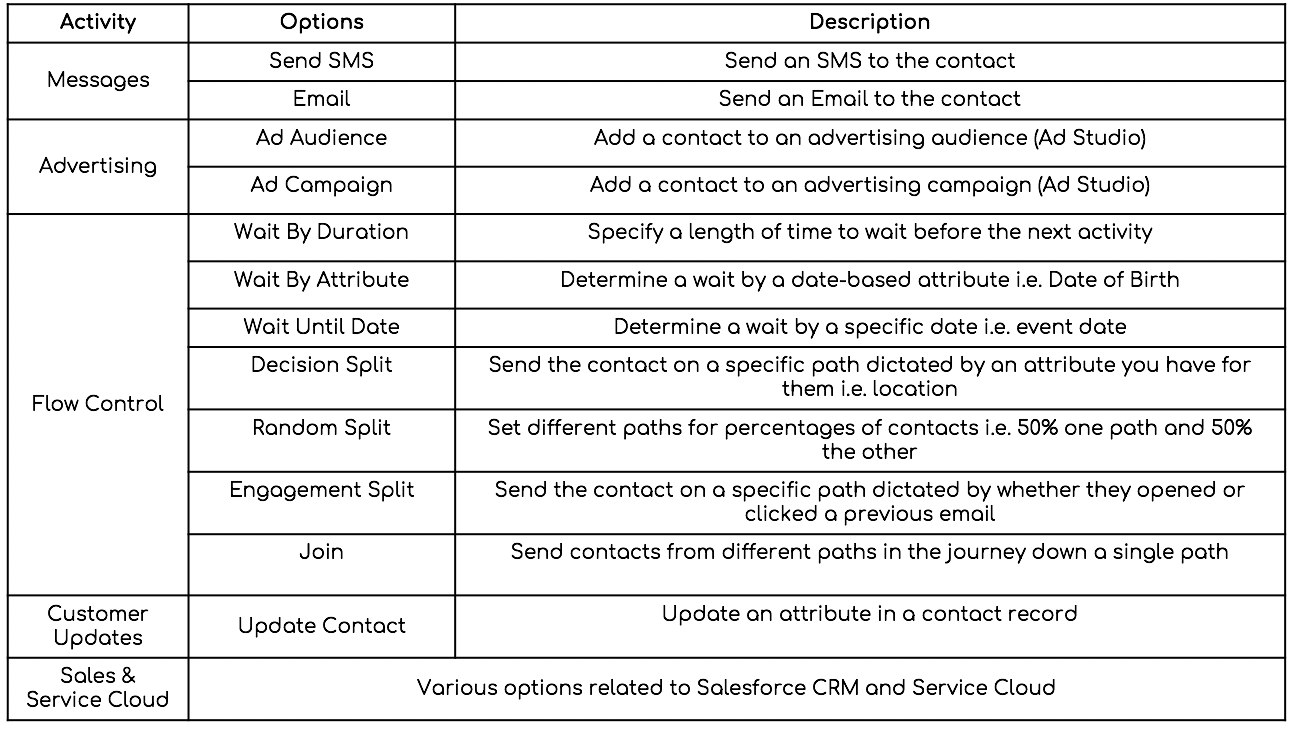 Salesforce Marketing Cloud Journey Builder Acitivities