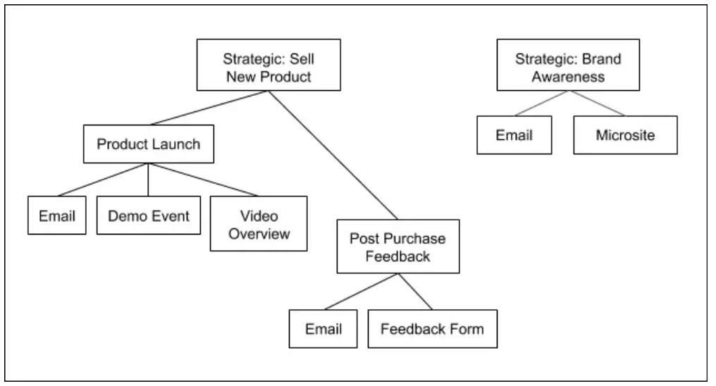 Pardot campaign reporting hierarchies