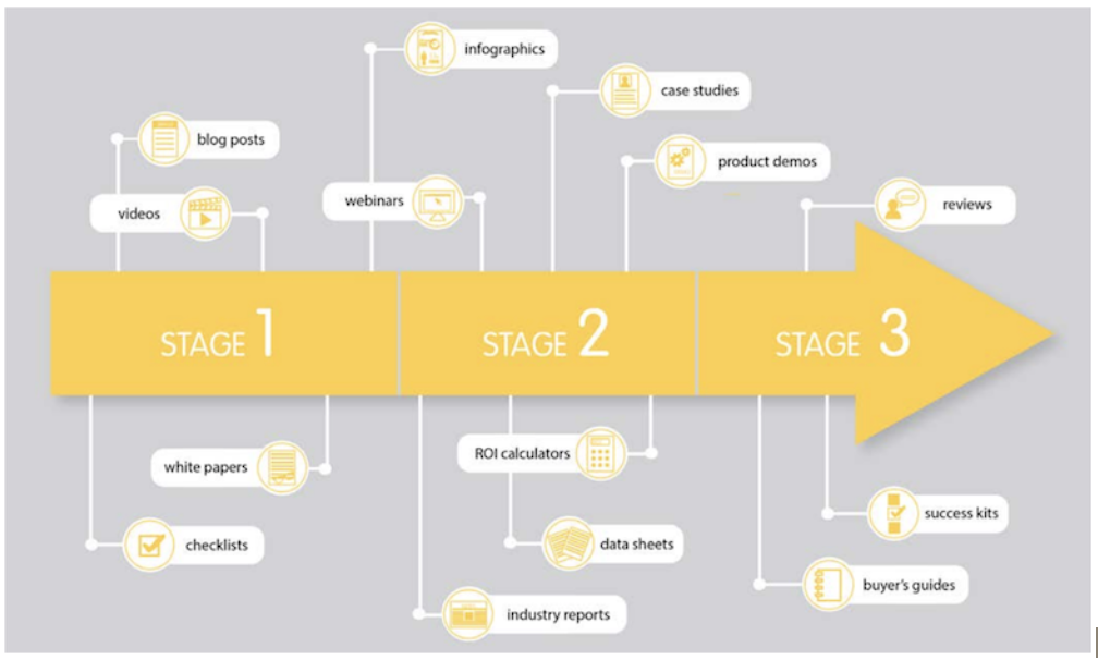 Pardot content strategy example