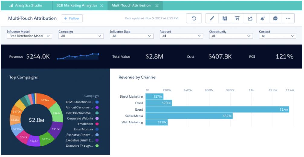 B2B Marketing Analytics dashboard in Pardot
