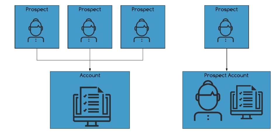Flow chart of prospect accounts