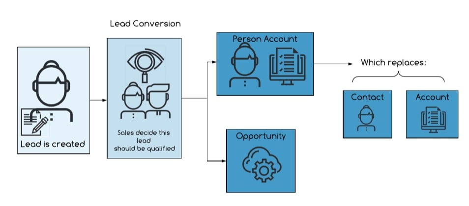 Person Account object flow chart