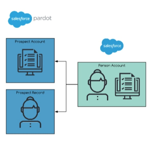 Salesforce to Pardot sync example