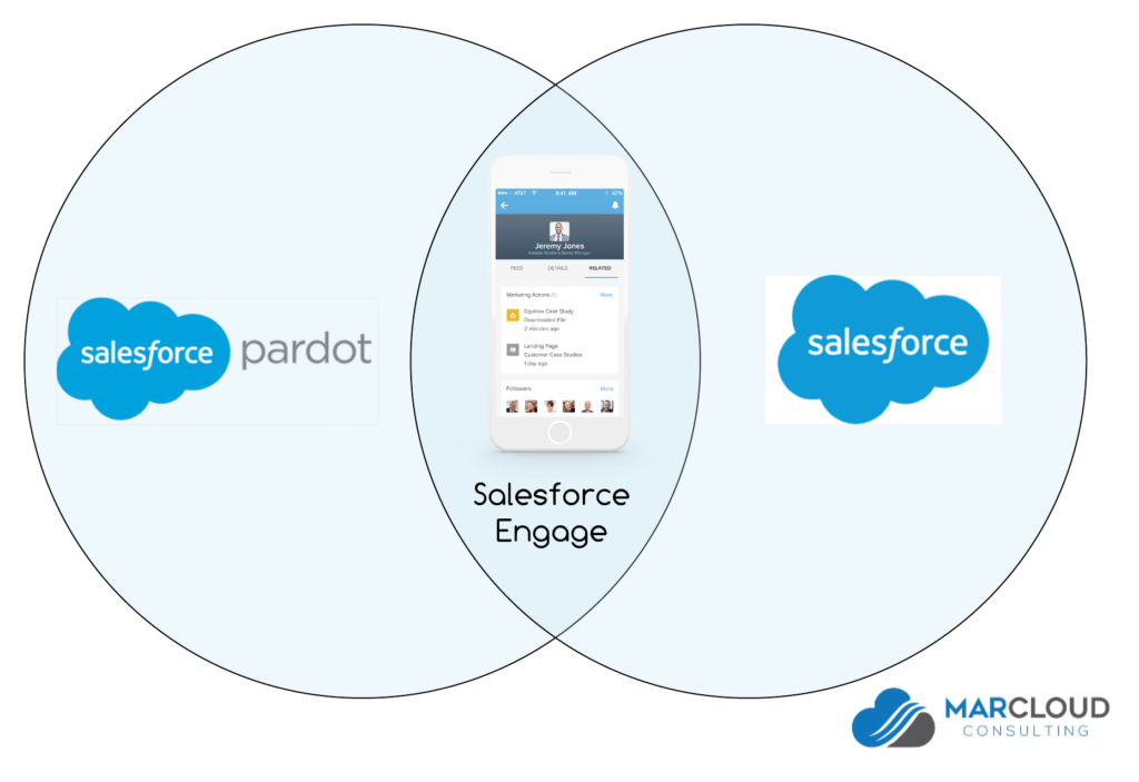 Diagram of how Salesforce and Pardot are linked with Salesforce Engage