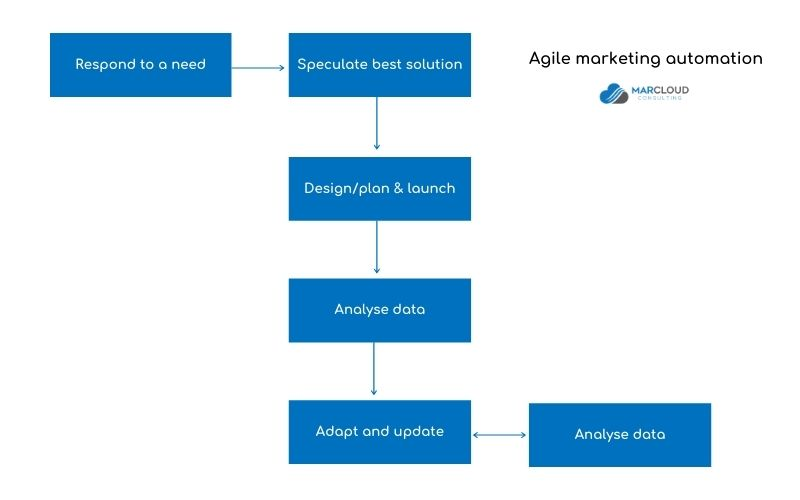 Explainer graphic showing agile marketing automation services in practice