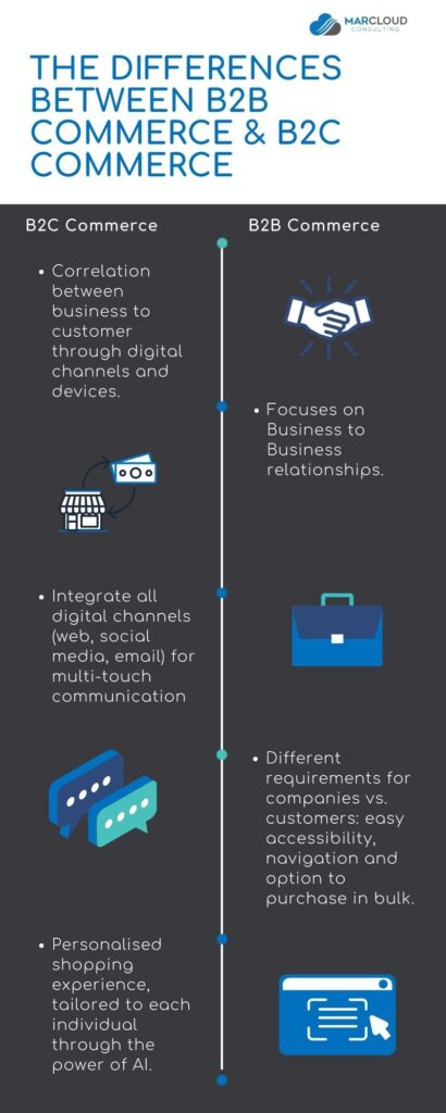 Commerce cloud blog B2B & B2C Infographic
