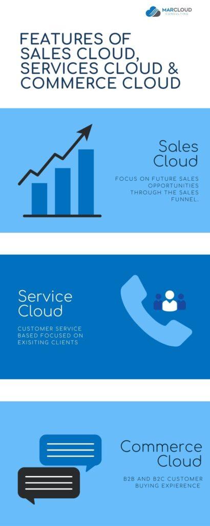 Features of Sales cloud, services cloud & commerce cloud infographic