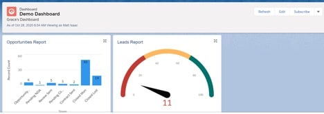 Example of Salesforce Dashboard