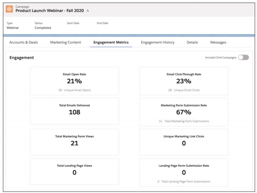 Engagement Metrics Lightning Component screenshot showing metrics