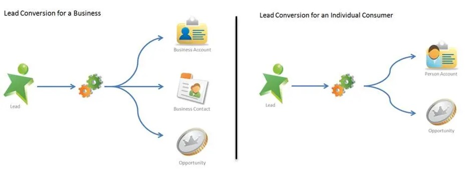 Screenshot showing how a lead is converted into a contact in Salesforce