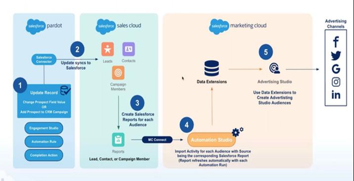 Flow chart showing Salesforce Marketing Cloud to Pardot architechture